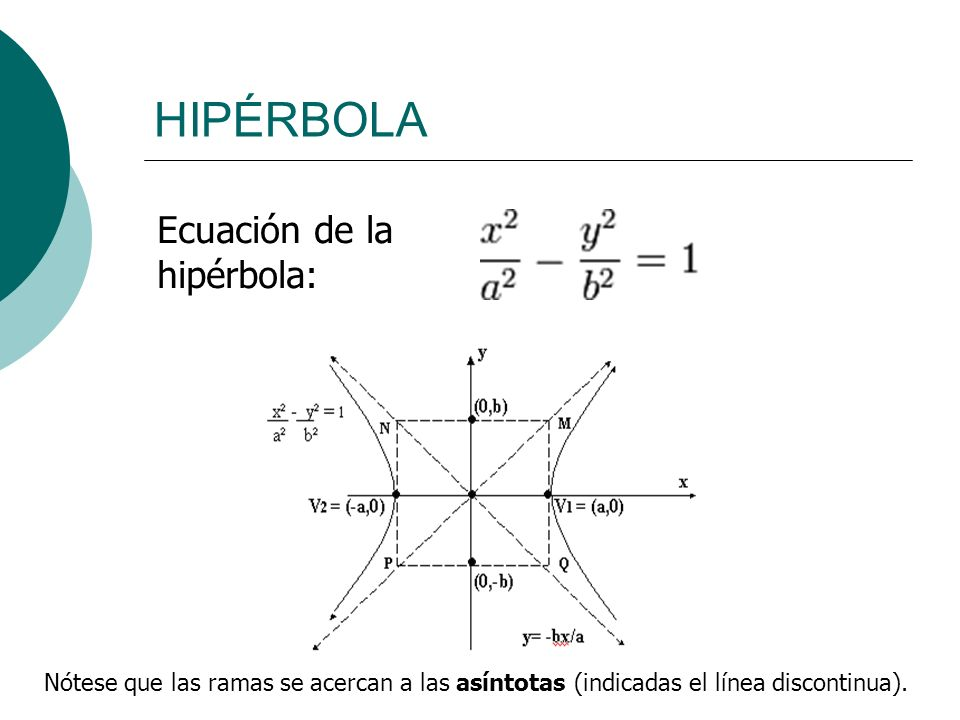 HIPÉRBOLA Ecuación de la hipérbola: Nótese que las ramas se acercan a las asíntotas (indicadas el línea discontinua).