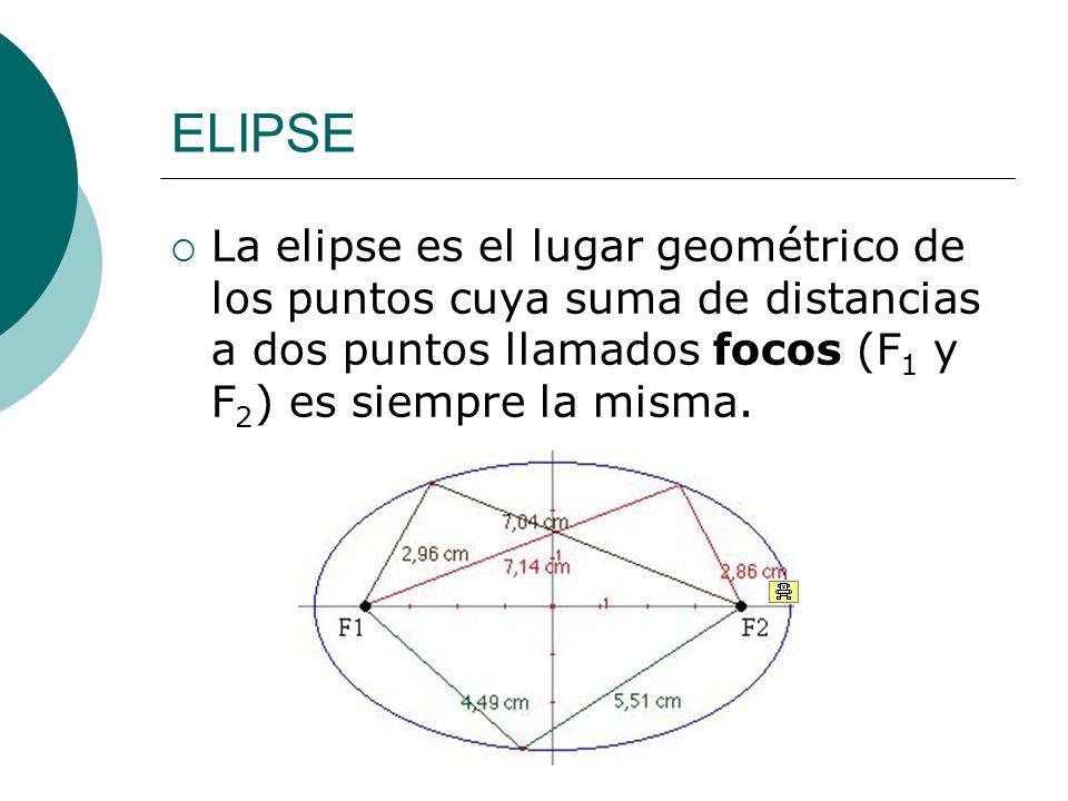 ELIPSE La elipse es el lugar geométrico de los puntos cuya suma de distancias a dos puntos llamados focos (F 1 y F 2 ) es siempre la misma.