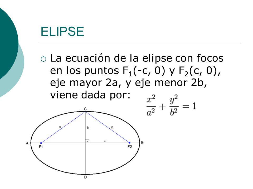 ELIPSE La ecuación de la elipse con focos en los puntos F 1 (-c, 0) y F 2 (c, 0), eje mayor 2a, y eje menor 2b, viene dada por: