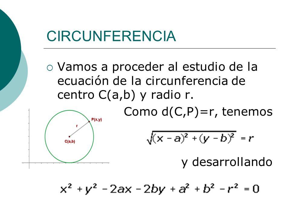 CIRCUNFERENCIA Vamos a proceder al estudio de la ecuación de la circunferencia de centro C(a,b) y radio r. Como d(C,P)=r, tenemos y desarrollando