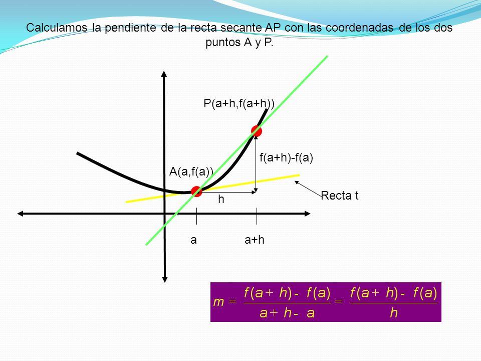A(a,f(a)) Recta t aa+h P(a+h,f(a+h)) Calculamos la pendiente de la recta secante AP con las coordenadas de los dos puntos A y P. h f(a+h)-f(a)