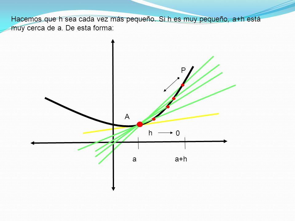 Hacemos que h sea cada vez más pequeño. Si h es muy pequeño, a+h está muy cerca de a. De esta forma: A aa+h P h 0