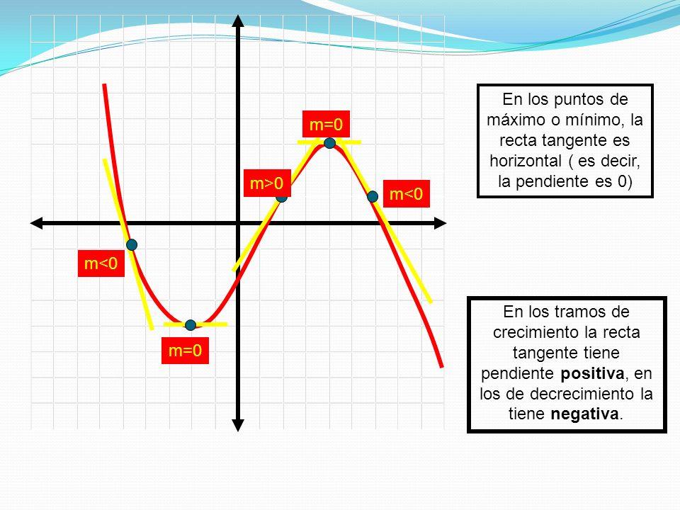 m=0 m<0 m>0 m<0 En los puntos de máximo o mínimo, la recta tangente es horizontal ( es decir, la pendiente es 0) En los tramos de crecimiento la recta