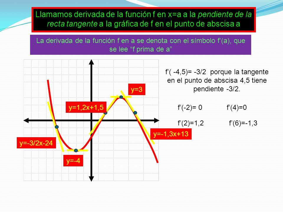 Llamamos derivada de la función f en x=a a la pendiente de la recta tangente a la gráfica de f en el punto de abscisa a y=-3/2x-24 y=-4 y=3 y=1,2x+1,5