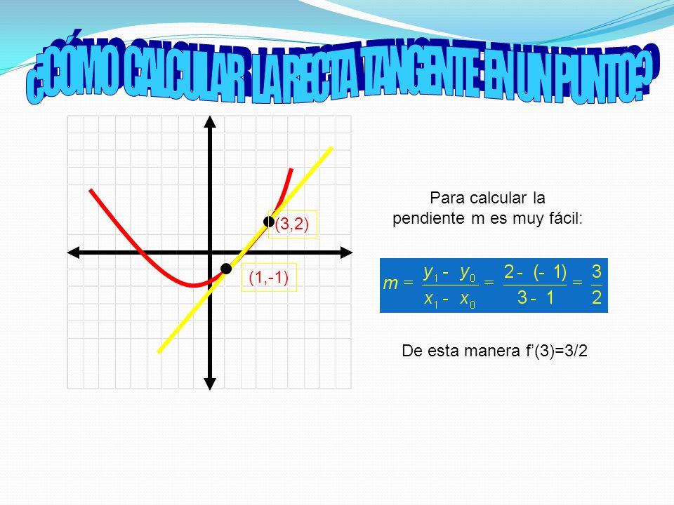 (1,-1) (3,2) Para calcular la pendiente m es muy fácil: De esta manera f(3)=3/2