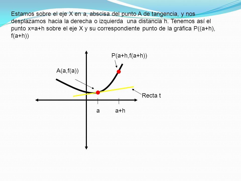 Estamos sobre el eje X en a, abscisa del punto A de tangencia, y nos desplazamos hacia la derecha o izquierda una distancia h. Tenemos así el punto x=