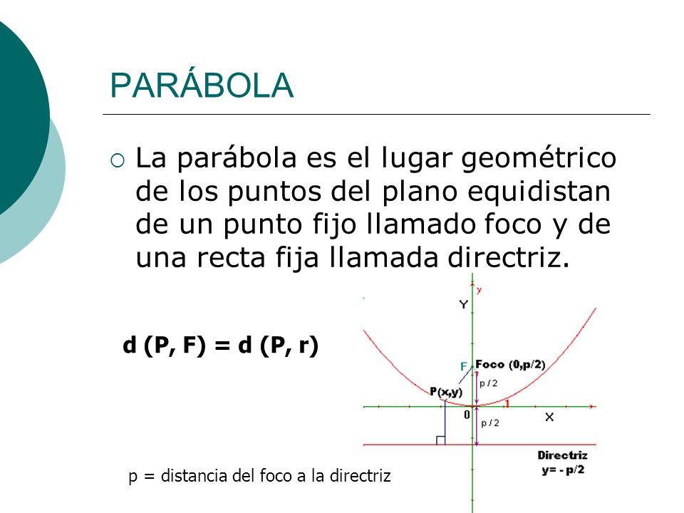 PARÁBOLA La parábola es el lugar geométrico de los puntos del plano equidistan de un punto fijo llamado foco y de una recta fija llamada directriz. d