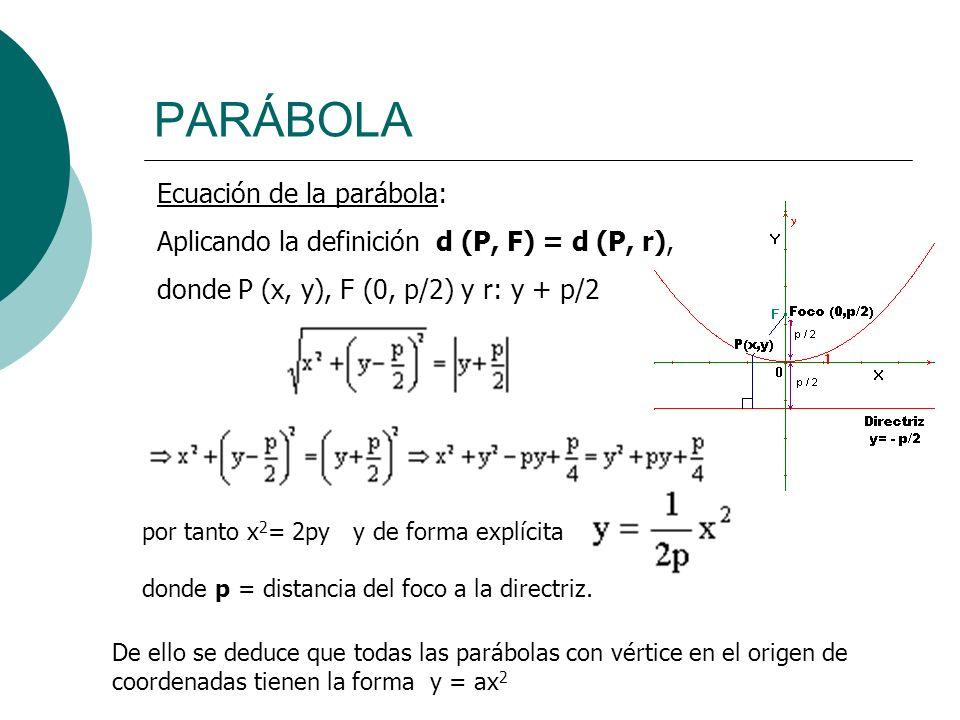 PARÁBOLA Ecuación de la parábola: Aplicando la definición d (P, F) = d (P, r), donde P (x, y), F (0, p/2) y r: y + p/2 por tanto x 2 = 2py y de forma