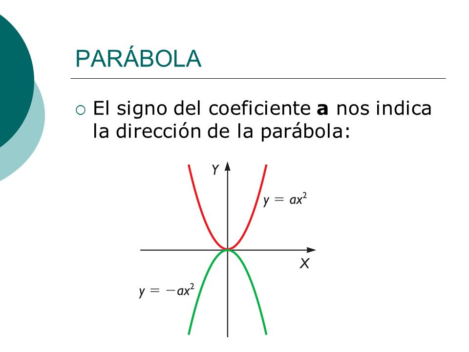PARÁBOLA El signo del coeficiente a nos indica la dirección de la parábola: