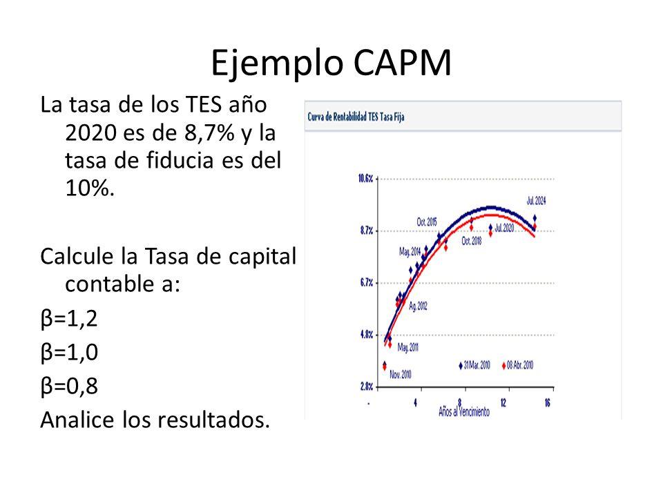 Ejemplo CAPM La tasa de los TES año 2020 es de 8,7% y la tasa de fiducia es del 10%. Calcule la Tasa de capital contable a: β=1,2 β=1,0 β=0,8 Analice