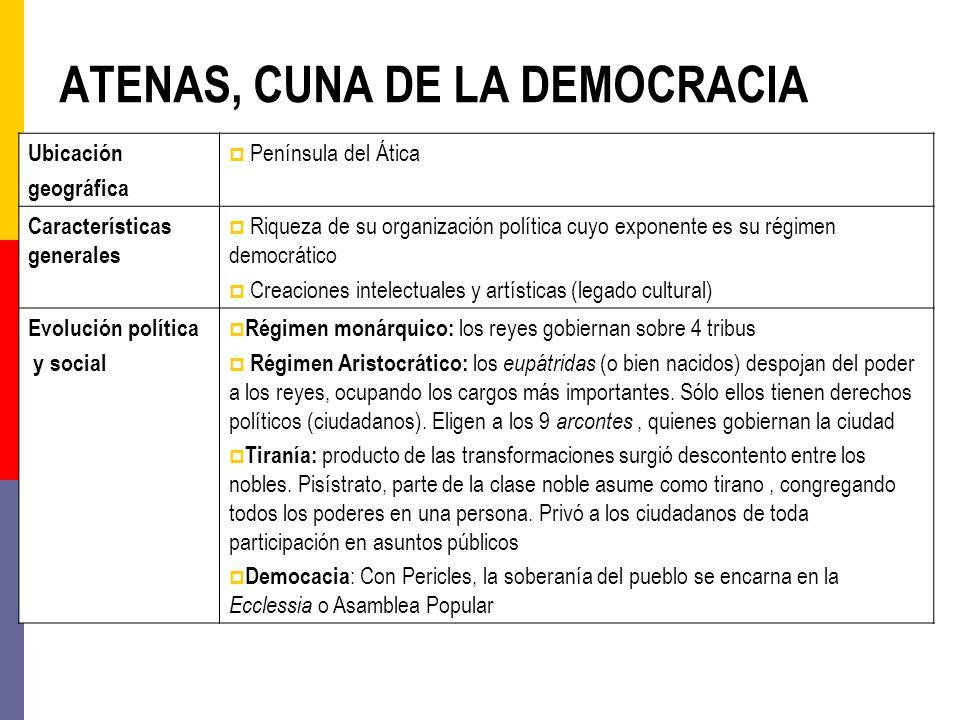 ATENAS, CUNA DE LA DEMOCRACIA Ubicación geográfica Península del Ática Características generales Riqueza de su organización política cuyo exponente es