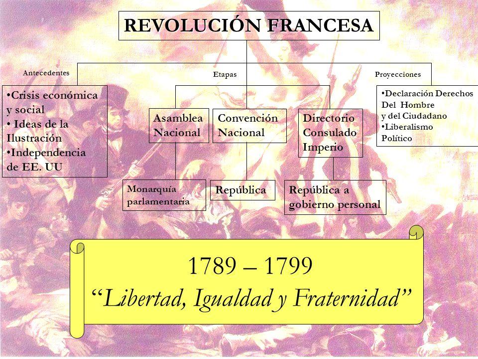REVOLUCIÓN FRANCESA Antecedentes EtapasProyecciones Crisis económica y social Ideas de la Ilustración Independencia de EE. UU Asamblea Nacional Conven