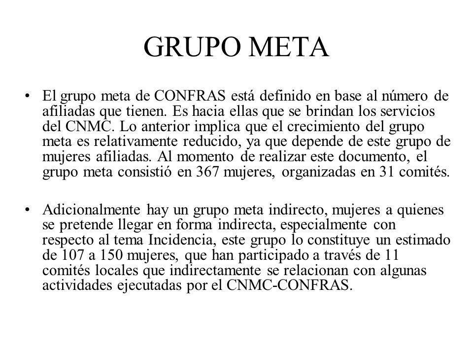 GRUPO META El grupo meta de CONFRAS está definido en base al número de afiliadas que tienen.