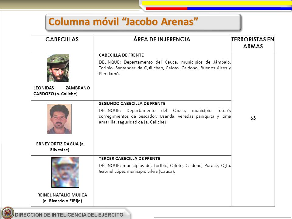 DIRECCIÓN DE INTELIGENCIA DEL EJÉRCITO CABECILLASÁREA DE INJERENCIATERRORISTAS EN ARMAS CABECILLA DE FRENTE DELINQUE: Departamento del Cauca, municipi