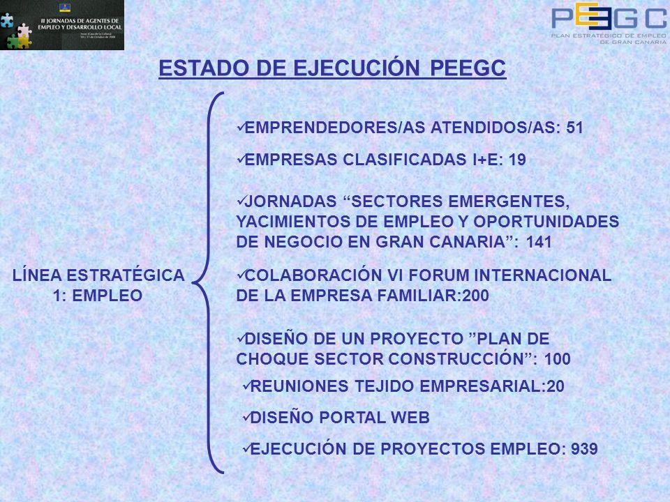 ESTADO DE EJECUCIÓN PEEGC LÍNEA ESTRATÉGICA 1: EMPLEO EMPRENDEDORES/AS ATENDIDOS/AS: 51 EMPRESAS CLASIFICADAS I+E: 19 JORNADAS SECTORES EMERGENTES, YA