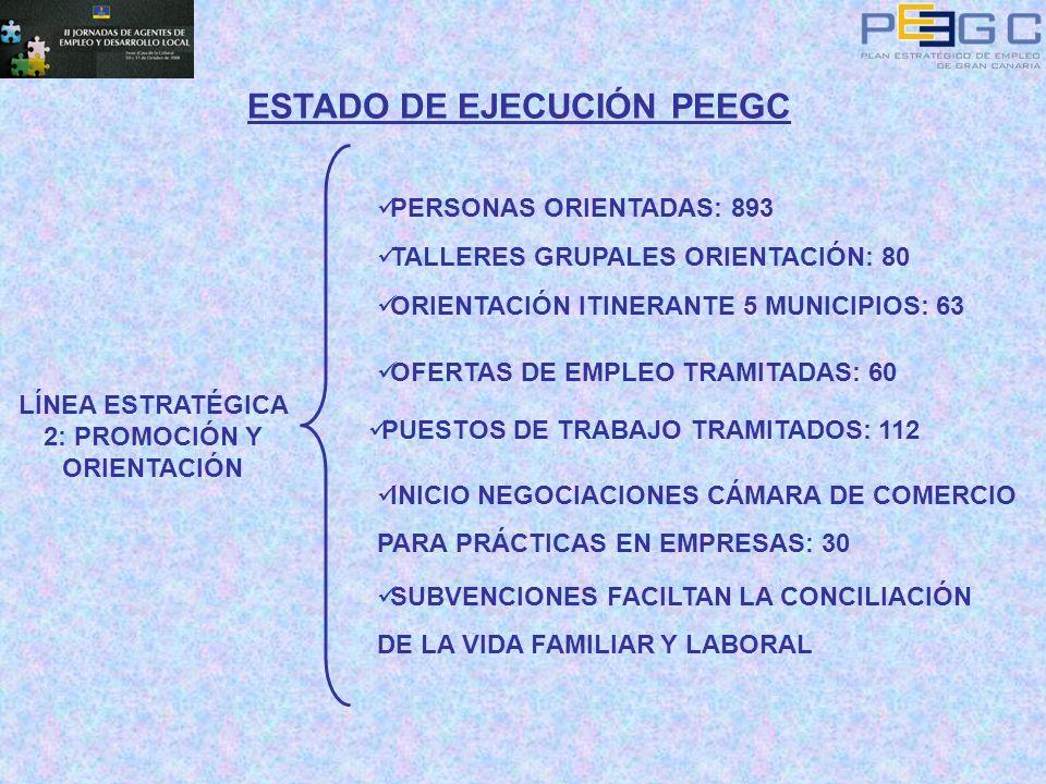 ESTADO DE EJECUCIÓN PEEGC LÍNEA ESTRATÉGICA 2: PROMOCIÓN Y ORIENTACIÓN PERSONAS ORIENTADAS: 893 TALLERES GRUPALES ORIENTACIÓN: 80 ORIENTACIÓN ITINERAN