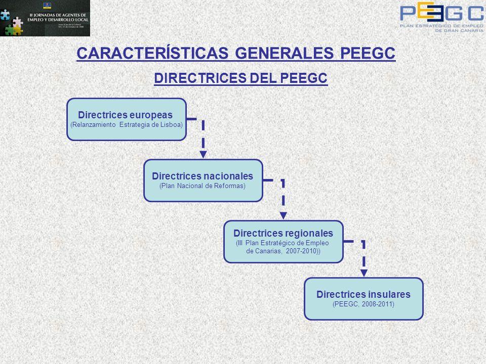 Directrices europeas (Relanzamiento Estrategia de Lisboa) Directrices nacionales (Plan Nacional de Reformas) Directrices regionales (III Plan Estratég