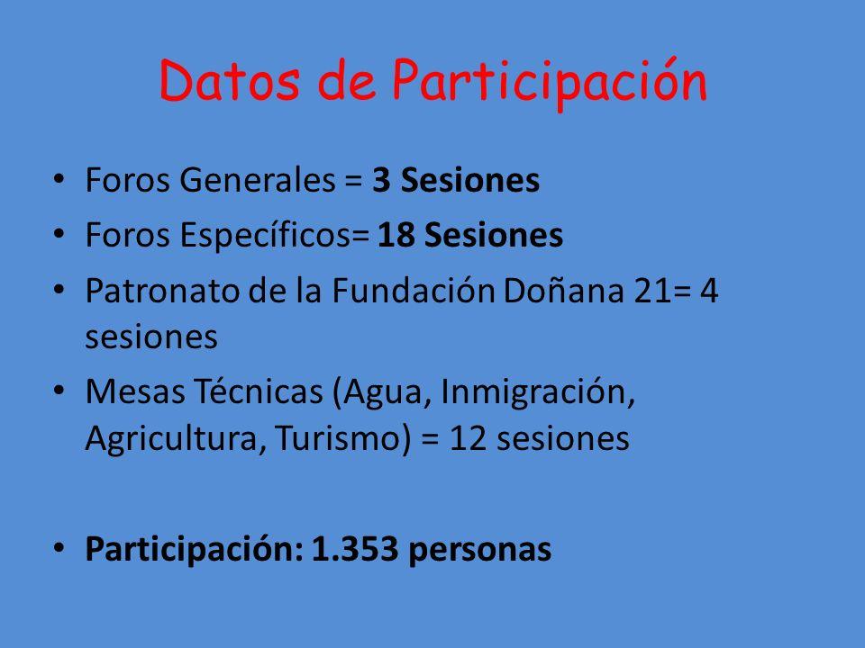 Datos de Participación Foros Generales = 3 Sesiones Foros Específicos= 18 Sesiones Patronato de la Fundación Doñana 21= 4 sesiones Mesas Técnicas (Agua, Inmigración, Agricultura, Turismo) = 12 sesiones Participación: 1.353 personas
