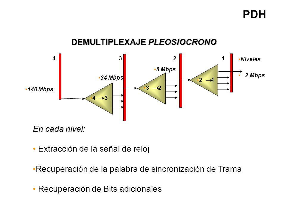 MULTIPLEXAJE PLEOSIOCRONO 1 2 Niveles 2 Mbps 1 2 3 4 2 3 8 Mbps 3 4 34 Mbps 140 Mbps En cada nivel: Palabra de Inserción para alineamiento de trama Ad