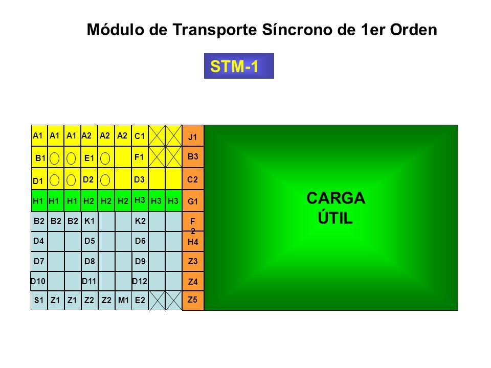 Módulo de Transporte Síncrono de 1er Orden STM-1 9 bytes en filas 270 bytes en Columnas 261 9 3 5 RSOH ENCABEZADO PARA REGENERADORES MSOH ENCABEZADO P