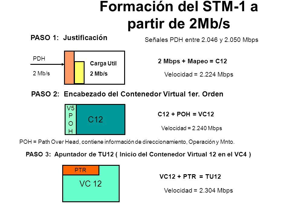 Chequeo Paridad BIP 24 Señalización de protección para sección Multiplex Canal de datos para Administración sección Multiplex de 576 Kb/s Canal de Ser