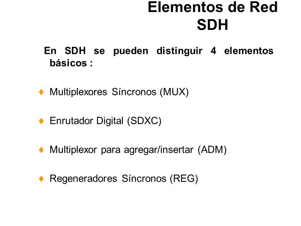 C-4 SOH ( RSOH ) PTR AU SOH ( MSOH ) POHPOH PASO 5: Apuntador AU ( Inicio de Contenedor Virtual 4 en STM-1 ) VC4 PTR TU12 PTR AU PASO 6: Creación de S