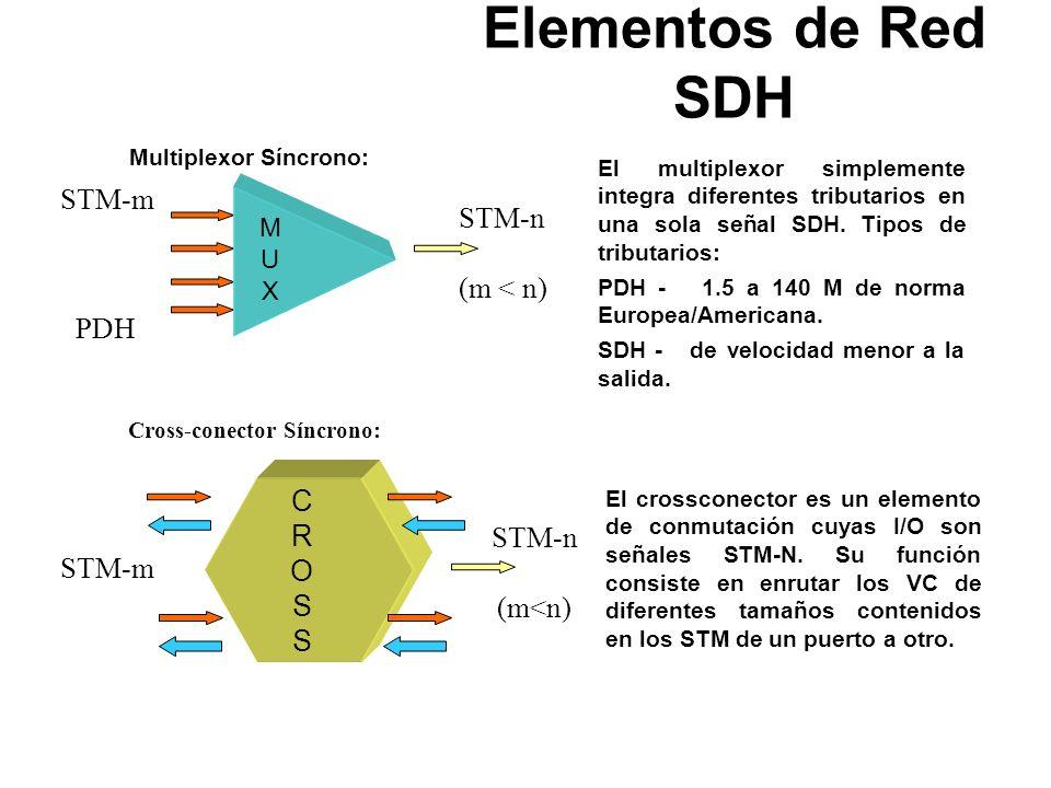 En SDH se pueden distinguir 4 elementos básicos : Multiplexores Síncronos (MUX) Enrutador Digital (SDXC) Multiplexor para agregar/insertar (ADM) Regen