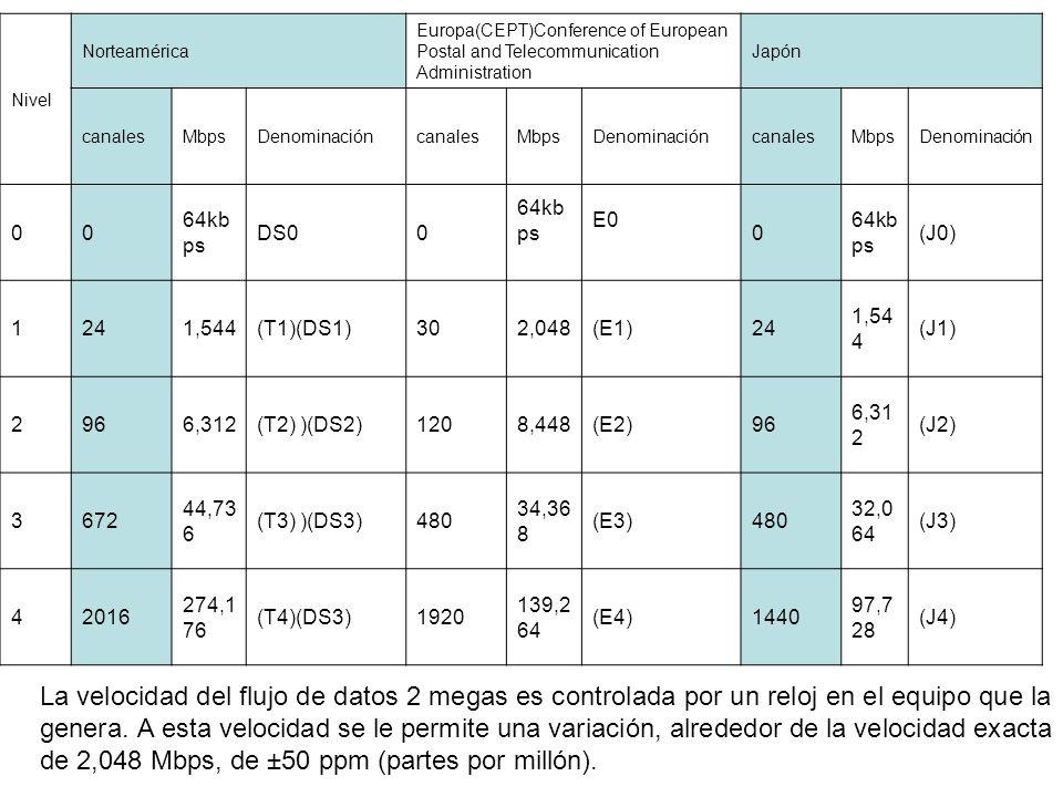 Nivel Norteamérica Europa(CEPT)Conference of European Postal and Telecommunication Administration Japón canalesMbpsDenominacióncanalesMbpsDenominacióncanalesMbpsDenominación 00 64kb ps DS00 64kb ps E0 0 64kb ps (J0) 1241,544(T1)(DS1)302,048(E1)24 1,54 4 (J1) 2966,312(T2) )(DS2)1208,448(E2)96 6,31 2 (J2) 3672 44,73 6 (T3) )(DS3)480 34,36 8 (E3)480 32,0 64 (J3) 42016 274,1 76 (T4)(DS3)1920 139,2 64 (E4)1440 97,7 28 (J4) La velocidad del flujo de datos 2 megas es controlada por un reloj en el equipo que la genera.