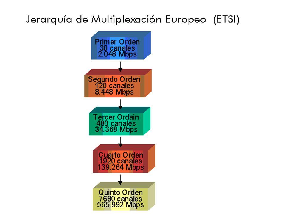 Nivel Norteamérica Europa(CEPT)Conference of European Postal and Telecommunication Administration Japón canalesMbpsDenominacióncanalesMbpsDenominación
