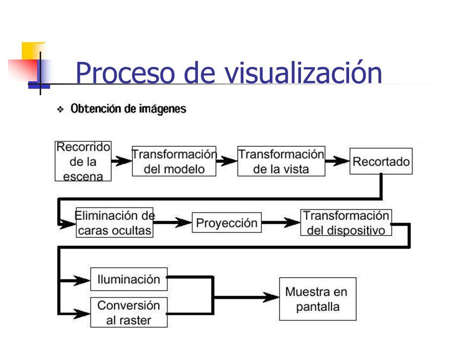 Proceso de visualización