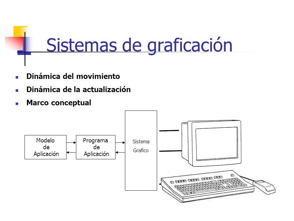 Sistemas de graficación Dinámica del movimiento Dinámica de la actualización Marco conceptual Programa de Aplicación Modelo de Aplicación Sistema Graf