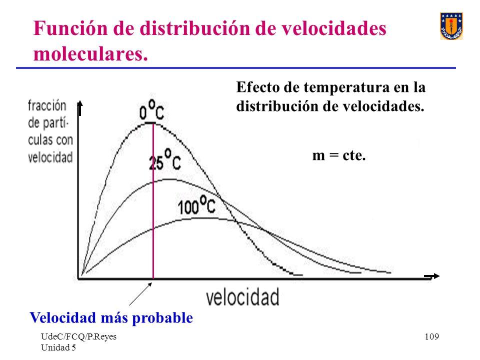 UdeC/FCQ/P.Reyes Unidad 5 109 Función de distribución de velocidades moleculares.