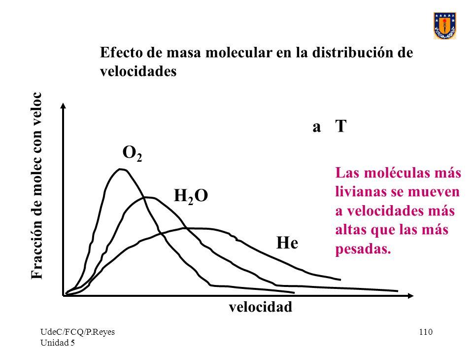 UdeC/FCQ/P.Reyes Unidad 5 110 He H2OH2O O2O2 Fracción de molec con veloc velocidad a T Efecto de masa molecular en la distribución de velocidades Las moléculas más livianas se mueven a velocidades más altas que las más pesadas.