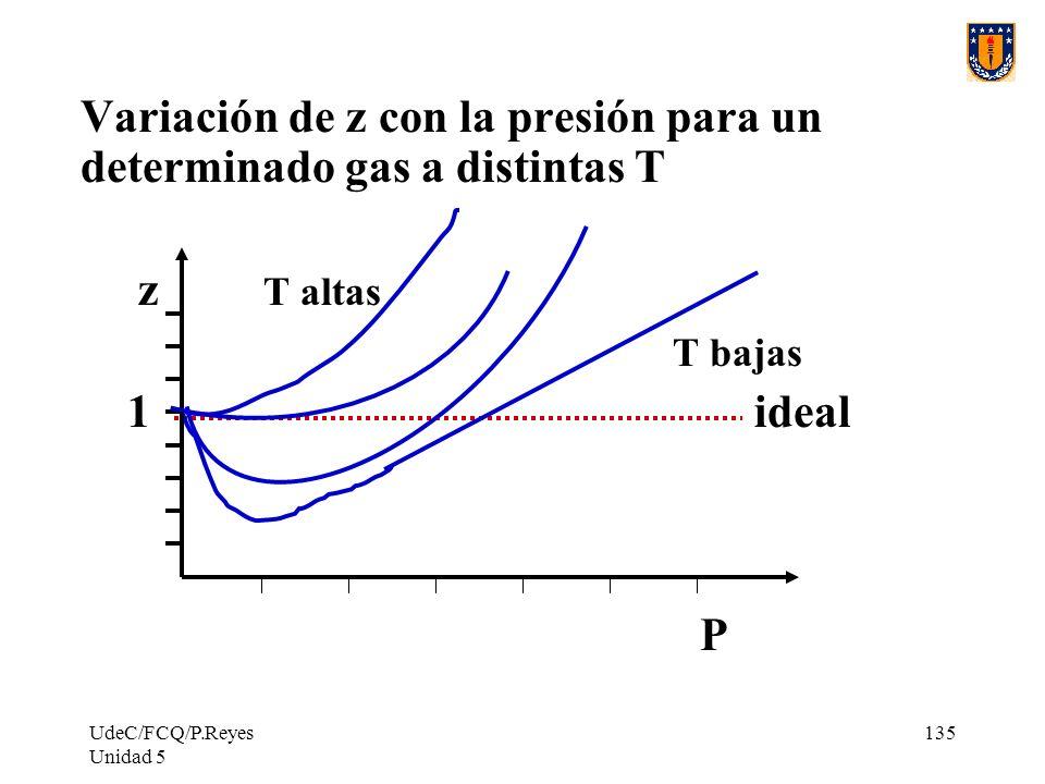 UdeC/FCQ/P.Reyes Unidad 5 135 Variación de z con la presión para un determinado gas a distintas T z T altas T bajas 1 ideal P