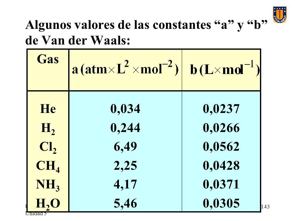 UdeC/FCQ/P.Reyes Unidad 5 143 Algunos valores de las constantes a y b de Van der Waals: Gas He H 2 Cl 2 CH 4 NH 3 H 2 O 0,034 0,244 6,49 2,25 4,17 5,46 0,0237 0,0266 0,0562 0,0428 0,0371 0,0305