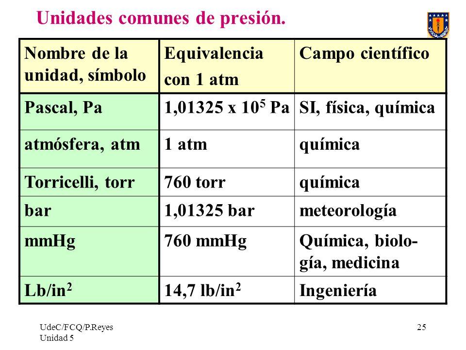 UdeC/FCQ/P.Reyes Unidad 5 25 Unidades comunes de presión.