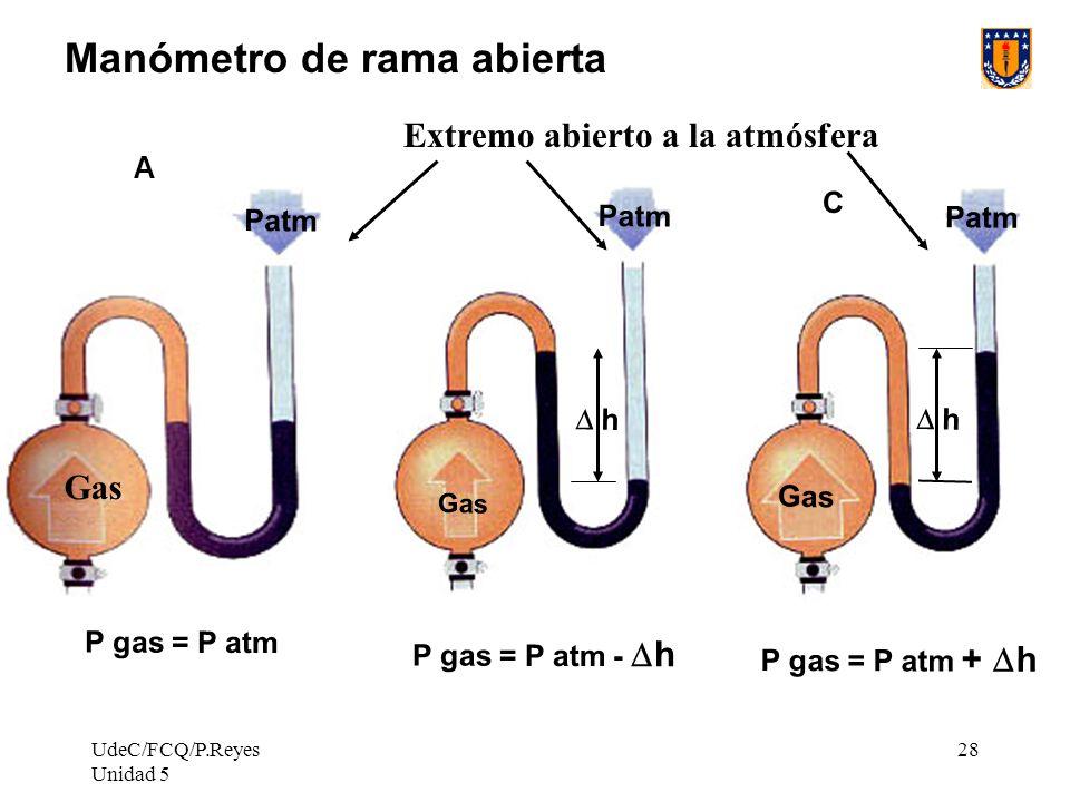 UdeC/FCQ/P.Reyes Unidad 5 28 B Patm h Gas P gas = P atm - h gas A h Manómetro de rama abierta Patm P gas = P atm Gas A P gas = P atm + h Patm Gas C Extremo abierto a la atmósfera