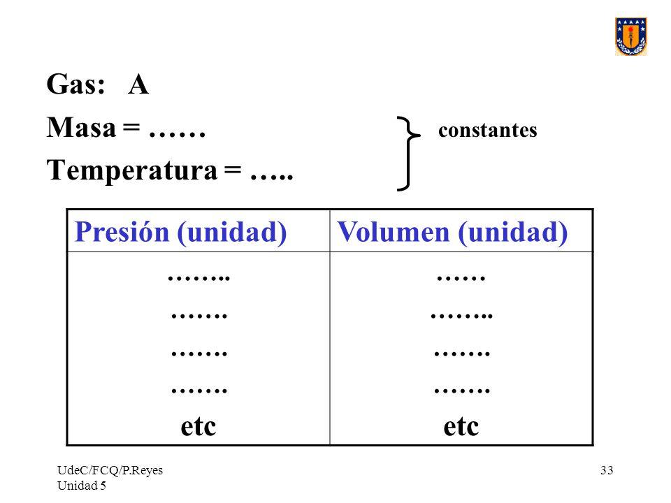 UdeC/FCQ/P.Reyes Unidad 5 33 Gas: A Masa = …… constantes Temperatura = …..