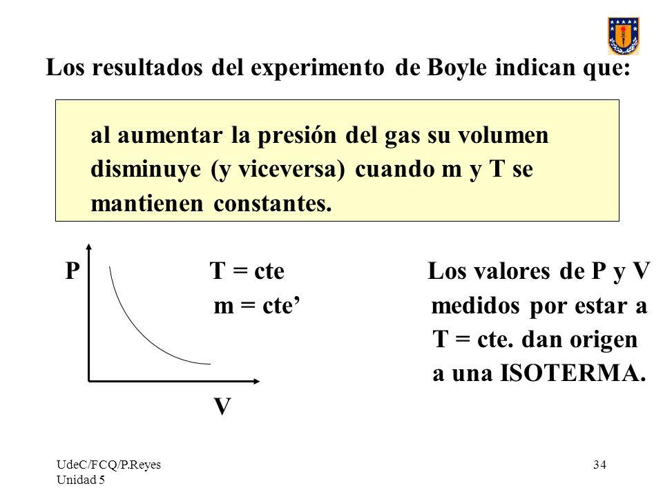 UdeC/FCQ/P.Reyes Unidad 5 34 Los resultados del experimento de Boyle indican que: al aumentar la presión del gas su volumen disminuye (y viceversa) cuando m y T se mantienen constantes.