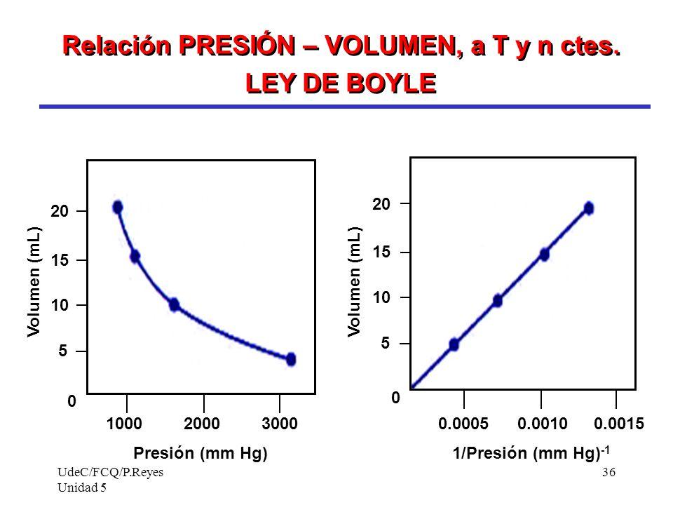 UdeC/FCQ/P.Reyes Unidad 5 36 Relación PRESIÓN – VOLUMEN, a T y n ctes.