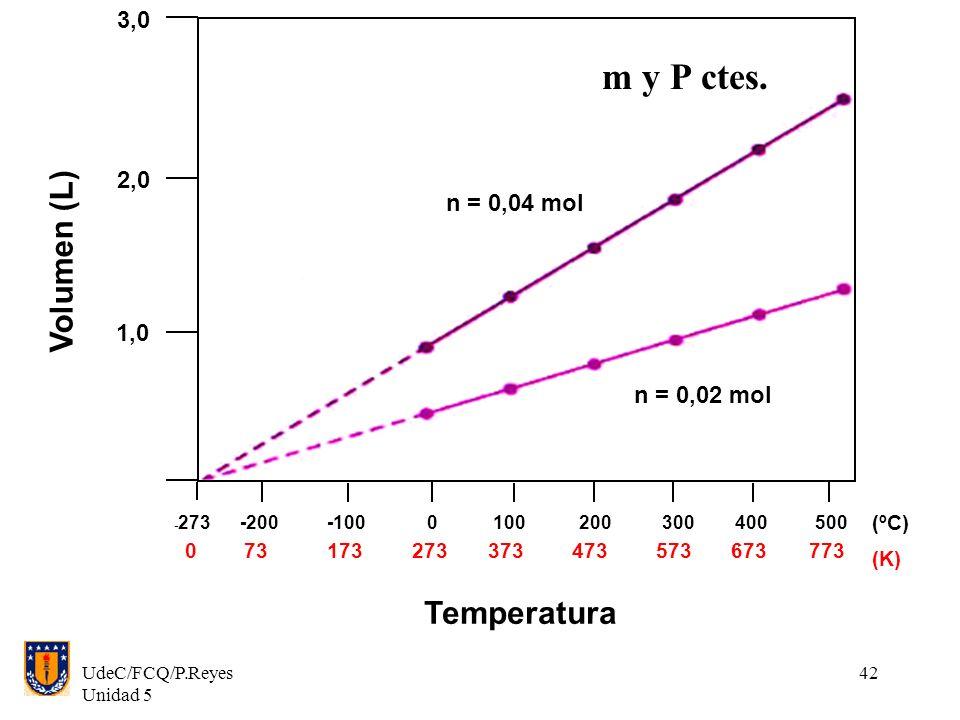 UdeC/FCQ/P.Reyes Unidad 5 42 3,0 2,0 1,0 Volumen (L) Temperatura n = 0,04 mol n = 0,02 mol 073173273373473573673773 (K) - 273-200-1000200300400500100 (ºC) m y P ctes.