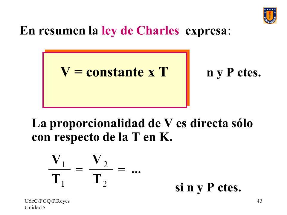 UdeC/FCQ/P.Reyes Unidad 5 43 En resumen la ley de Charles expresa: V = constante x T n y P ctes.