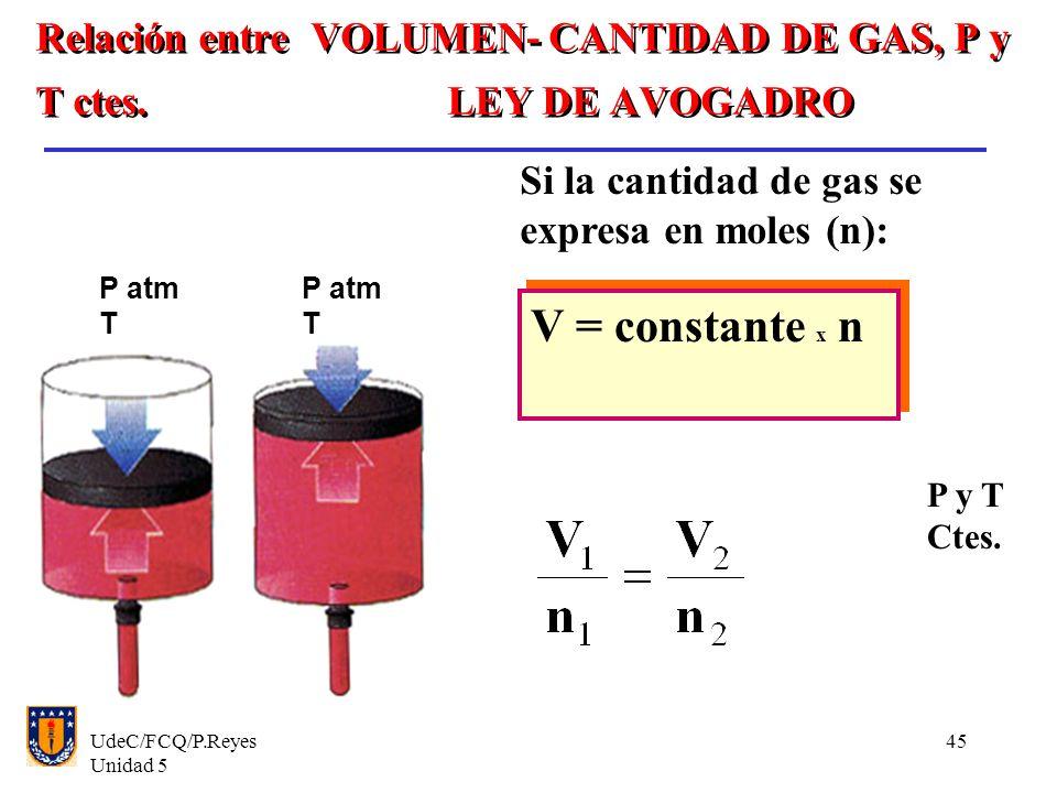 UdeC/FCQ/P.Reyes Unidad 5 45 Relación entre VOLUMEN- CANTIDAD DE GAS, P y T ctes.