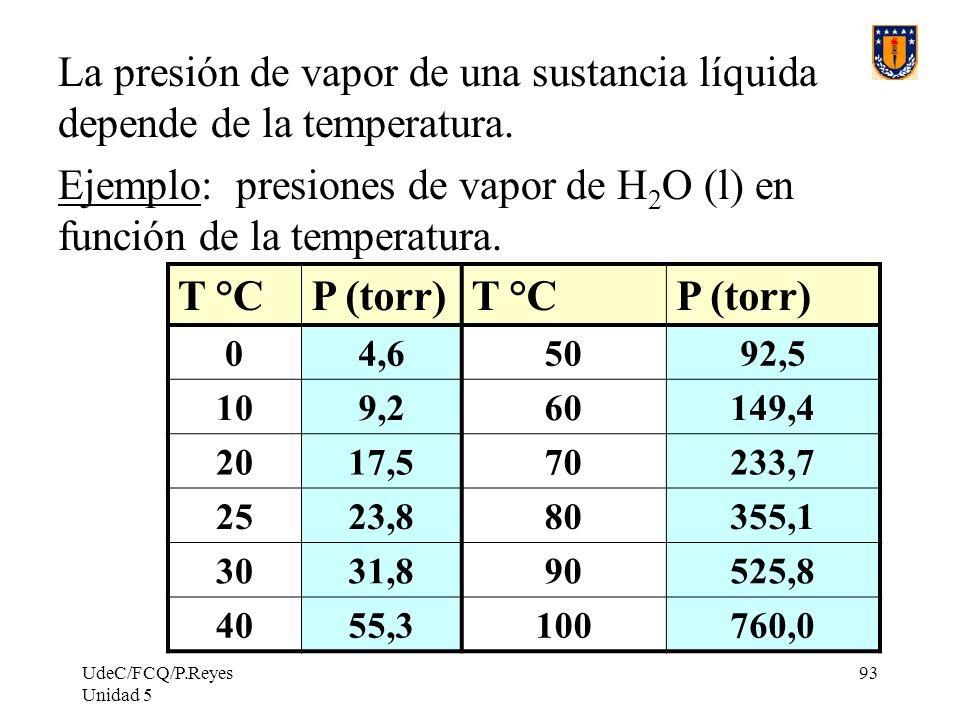 UdeC/FCQ/P.Reyes Unidad 5 93 La presión de vapor de una sustancia líquida depende de la temperatura.