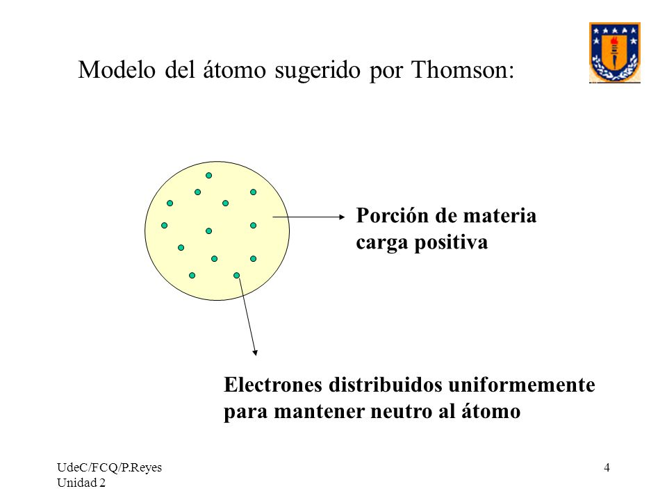 UdeC/FCQ/P.Reyes Unidad 2 4 Modelo del átomo sugerido por Thomson: Porción de materia carga positiva Electrones distribuidos uniformemente para manten