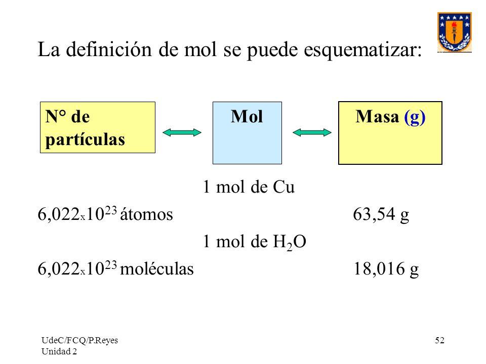 UdeC/FCQ/P.Reyes Unidad 2 52 La definición de mol se puede esquematizar: 1 mol de Cu 6,022 x 10 23 átomos 63,54 g 1 mol de H 2 O 6,022 x 10 23 molécul