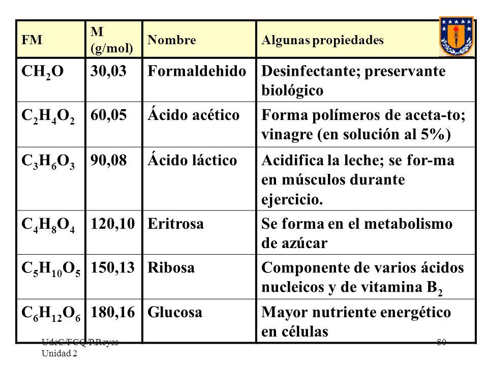 UdeC/FCQ/P.Reyes Unidad 2 80 FM M (g/mol) NombreAlgunas propiedades CH 2 O30,03FormaldehidoDesinfectante; preservante biológico C2H4O2C2H4O2 60,05Ácid