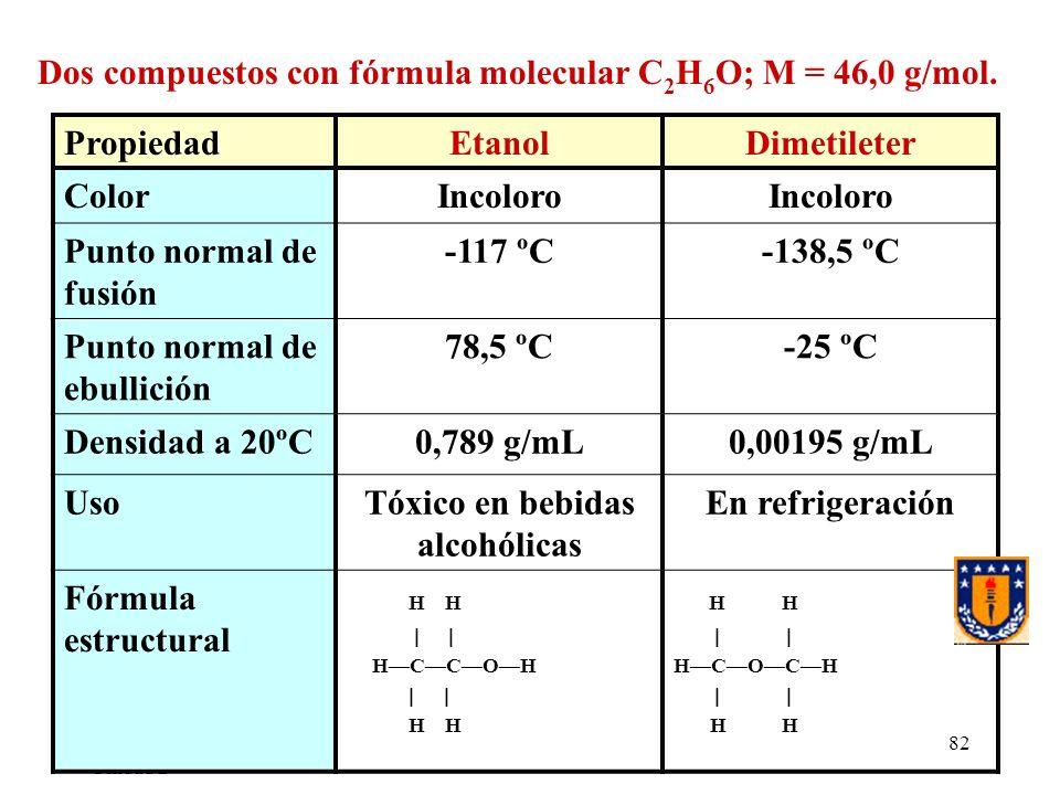UdeC/FCQ/P.Reyes Unidad 2 82 Dos compuestos con fórmula molecular C 2 H 6 O; M = 46,0 g/mol. PropiedadEtanolDimetileter ColorIncoloro Punto normal de