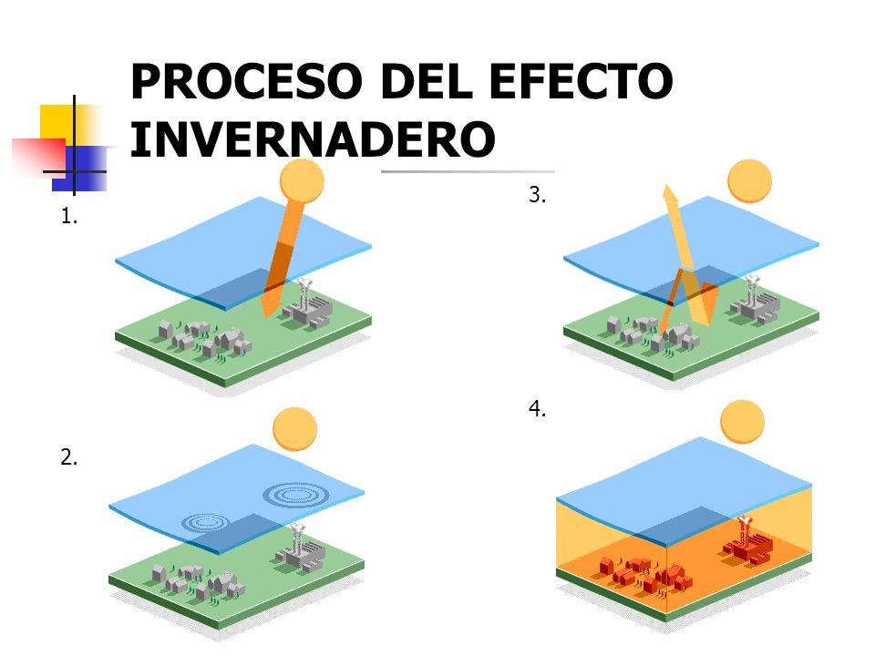 PROCESO DEL EFECTO INVERNADERO 1. 2. 3. 4.