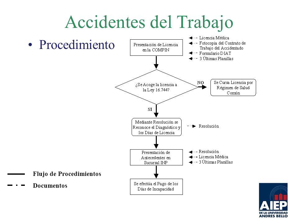 Accidentes del Trabajo Procedimiento Flujo de Procedimientos Documentos